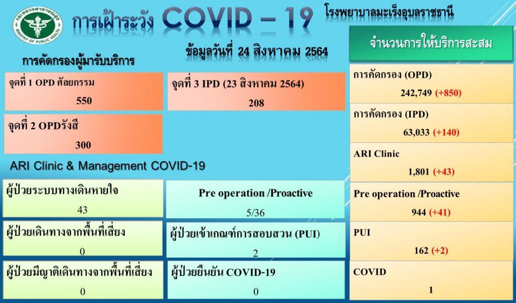 รพ.มะเร็ง อุบลราชธานี รายโควิด-19 คัดกรองโควิด-19 โรงพยาบาลมะเร็งอุบลราชธานี