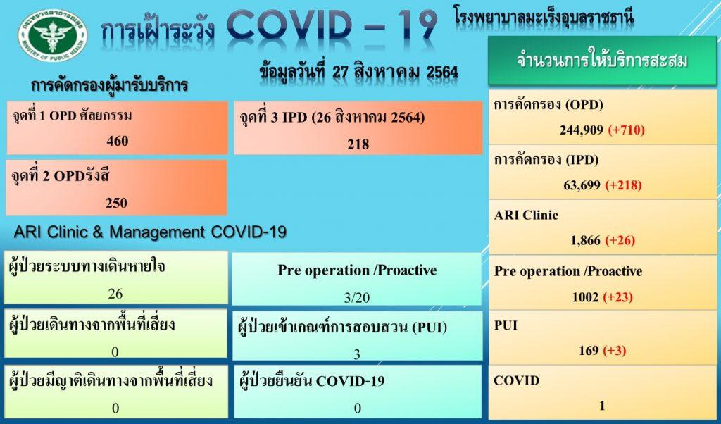 โรงพยาบาลมะเร็งอุบลราชธานี คัดกรองโควิด-19