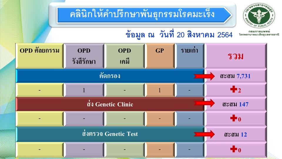 คลินิกพันธุกรรมโรคมะเร็ง รพ.มะเร็งอุบลราชธานี