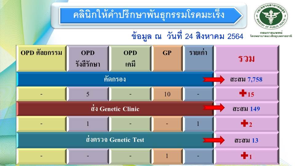 ตรวจพันธุกรรมโรคมะเร็ง ให้บริการตรวจพันธุกรรมเสี่ยงโรคมะเร็ง